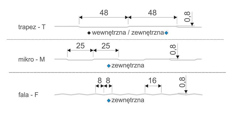 Profilowanie-MWS