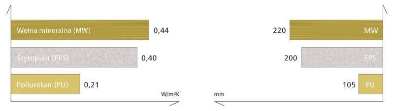 roznice-izolacyjnosci-termicznej-rdzeni-plyt-warstwowych